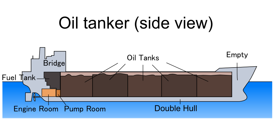 Oil_tanker_(side_view).PNG